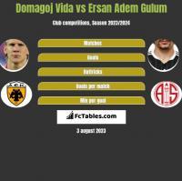 Domagoj Vida vs Ersan Adem Gulum h2h player stats