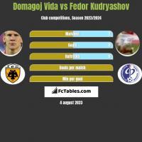 Domagoj Vida vs Fedor Kudryashov h2h player stats