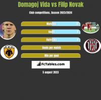 Domagoj Vida vs Filip Novak h2h player stats