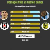 Domagoj Vida vs Gaston Campi h2h player stats