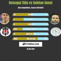 Domagoj Vida vs Gokhan Gonul h2h player stats