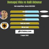 Domagoj Vida vs Halil Akbunar h2h player stats