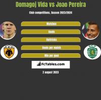 Domagoj Vida vs Joao Pereira h2h player stats