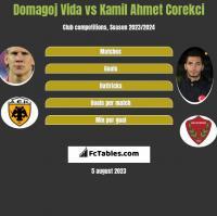 Domagoj Vida vs Kamil Ahmet Corekci h2h player stats