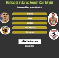 Domagoj Vida vs Kerem Can Akyuz h2h player stats