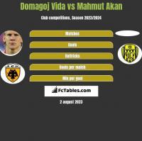 Domagoj Vida vs Mahmut Akan h2h player stats