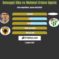 Domagoj Vida vs Mehmet Erdem Ugurlu h2h player stats