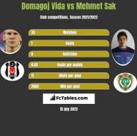 Domagoj Vida vs Mehmet Sak h2h player stats