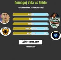 Domagoj Vida vs Naldo h2h player stats