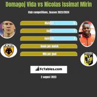 Domagoj Vida vs Nicolas Issimat Mirin h2h player stats