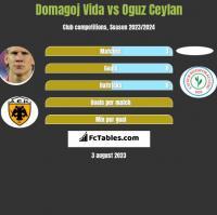 Domagoj Vida vs Oguz Ceylan h2h player stats