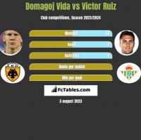 Domagoj Vida vs Victor Ruiz h2h player stats