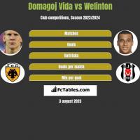 Domagoj Vida vs Welinton h2h player stats