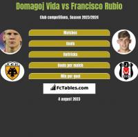 Domagoj Vida vs Francisco Rubio h2h player stats