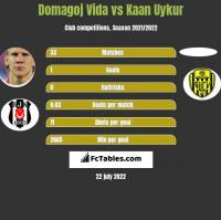 Domagoj Vida vs Kaan Uykur h2h player stats
