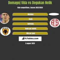 Domagoj Vida vs Dogukan Nelik h2h player stats