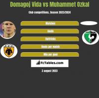 Domagoj Vida vs Muhammet Ozkal h2h player stats