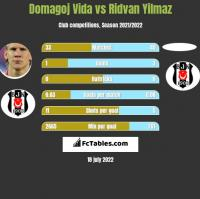 Domagoj Vida vs Ridvan Yilmaz h2h player stats