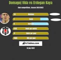 Domagoj Vida vs Erdogan Kaya h2h player stats