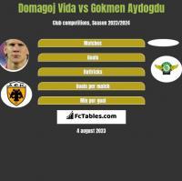 Domagoj Vida vs Gokmen Aydogdu h2h player stats