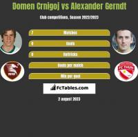 Domen Crnigoj vs Alexander Gerndt h2h player stats