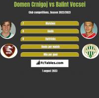 Domen Crnigoj vs Balint Vecsei h2h player stats
