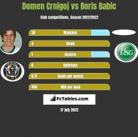 Domen Crnigoj vs Boris Babic h2h player stats