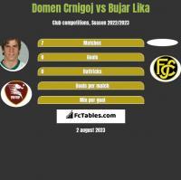 Domen Crnigoj vs Bujar Lika h2h player stats