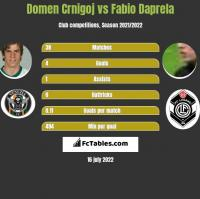Domen Crnigoj vs Fabio Daprela h2h player stats
