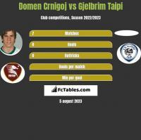 Domen Crnigoj vs Gjelbrim Taipi h2h player stats