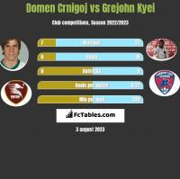 Domen Crnigoj vs Grejohn Kyei h2h player stats