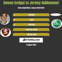 Domen Crnigoj vs Jeremy Guillemenot h2h player stats