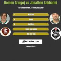 Domen Crnigoj vs Jonathan Sabbatini h2h player stats