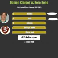 Domen Crnigoj vs Koro Kone h2h player stats