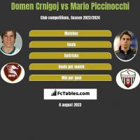 Domen Crnigoj vs Mario Piccinocchi h2h player stats