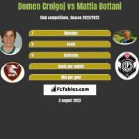 Domen Crnigoj vs Mattia Bottani h2h player stats