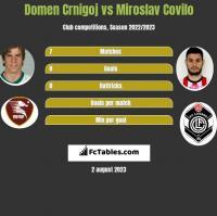Domen Crnigoj vs Miroslav Covilo h2h player stats