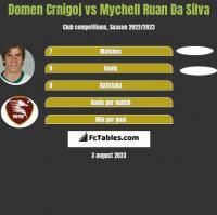 Domen Crnigoj vs Mychell Ruan Da Silva h2h player stats