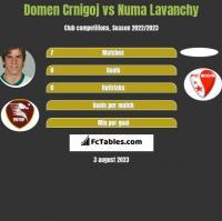 Domen Crnigoj vs Numa Lavanchy h2h player stats