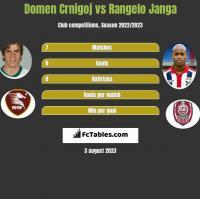 Domen Crnigoj vs Rangelo Janga h2h player stats