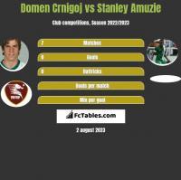 Domen Crnigoj vs Stanley Amuzie h2h player stats