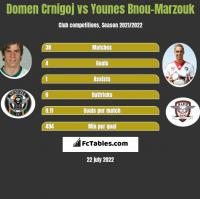 Domen Crnigoj vs Younes Bnou-Marzouk h2h player stats
