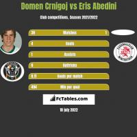 Domen Crnigoj vs Eris Abedini h2h player stats
