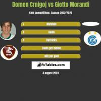 Domen Crnigoj vs Giotto Morandi h2h player stats