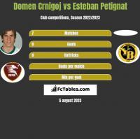 Domen Crnigoj vs Esteban Petignat h2h player stats