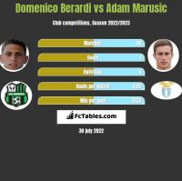 Domenico Berardi vs Adam Marusic h2h player stats