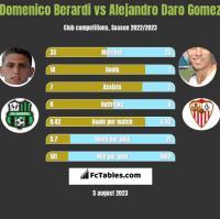Domenico Berardi vs Alejandro Daro Gomez h2h player stats