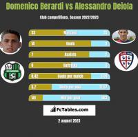 Domenico Berardi vs Alessandro Deiola h2h player stats