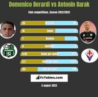 Domenico Berardi vs Antonin Barak h2h player stats
