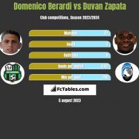Domenico Berardi vs Duvan Zapata h2h player stats